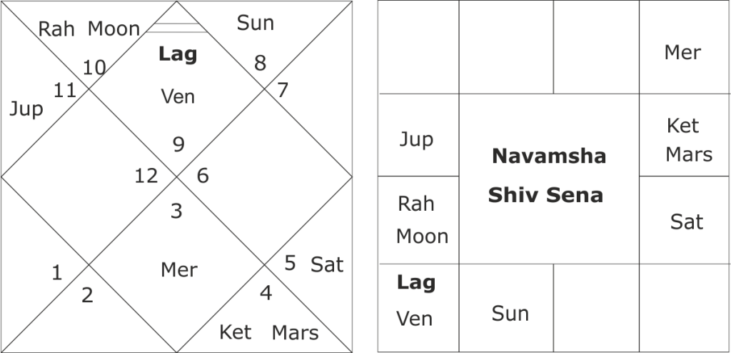 astrological predictions about Shiv Sena