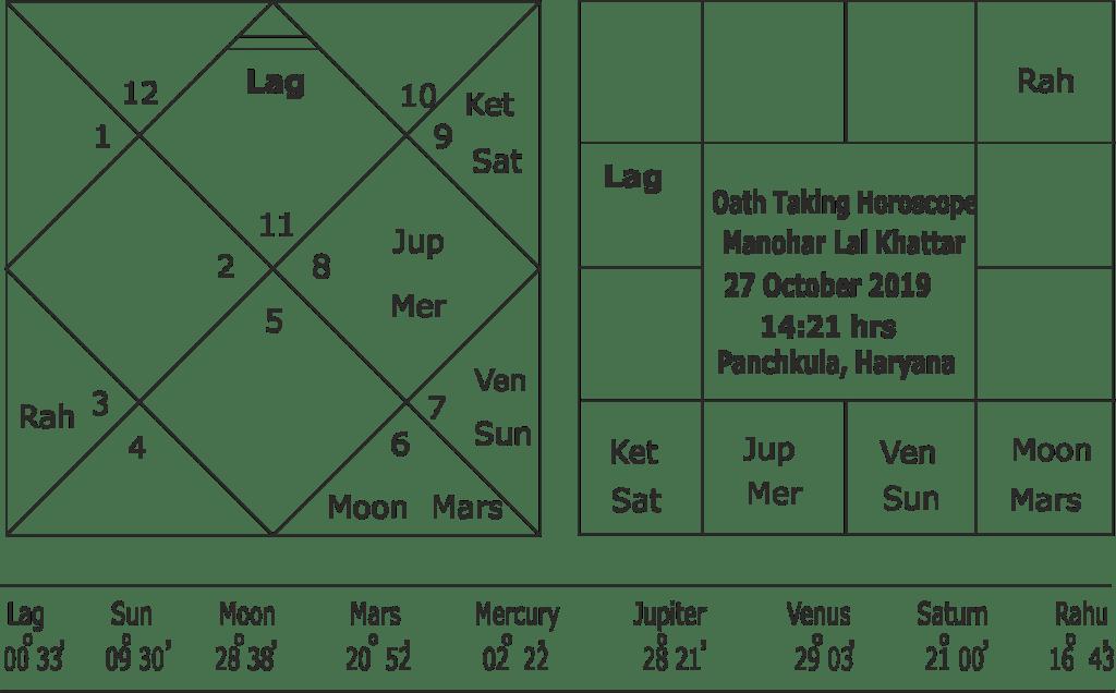 Oath Taking horoscope of Manohar Lal Khattar