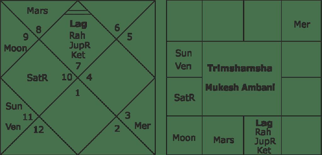 astrological prediction about Mukesh Ambani health