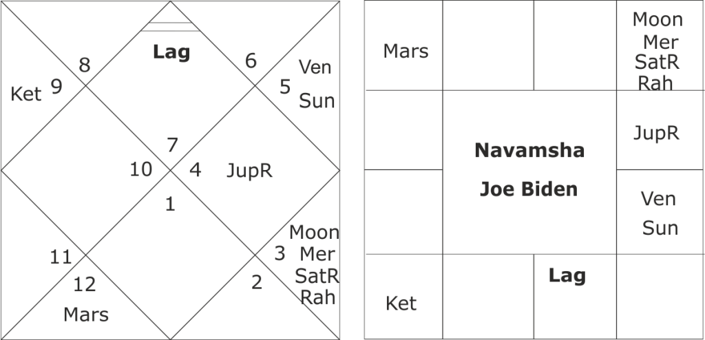 astrological predictions about US Elections 2020