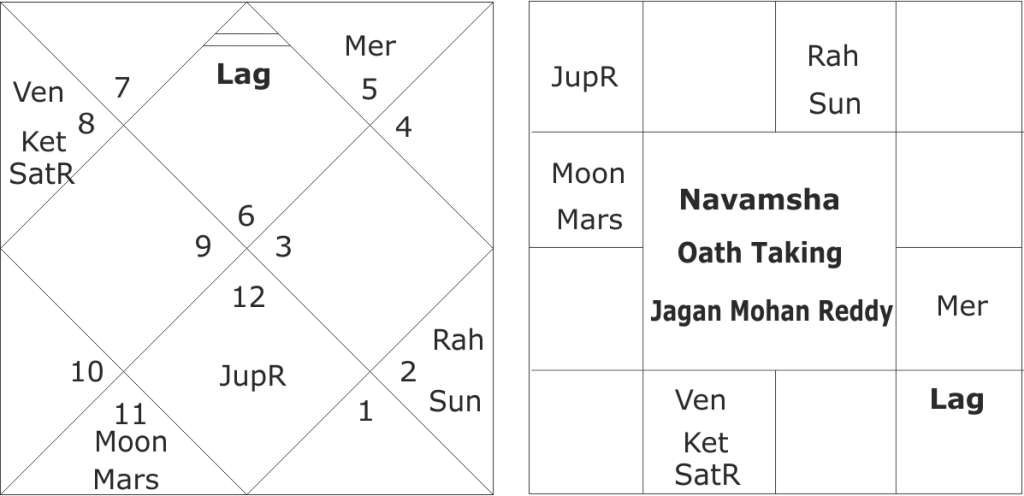 astrological predictions about Jaganmohan Readdy