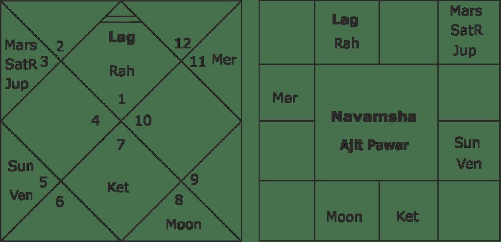 Ajit Pawar horoscope