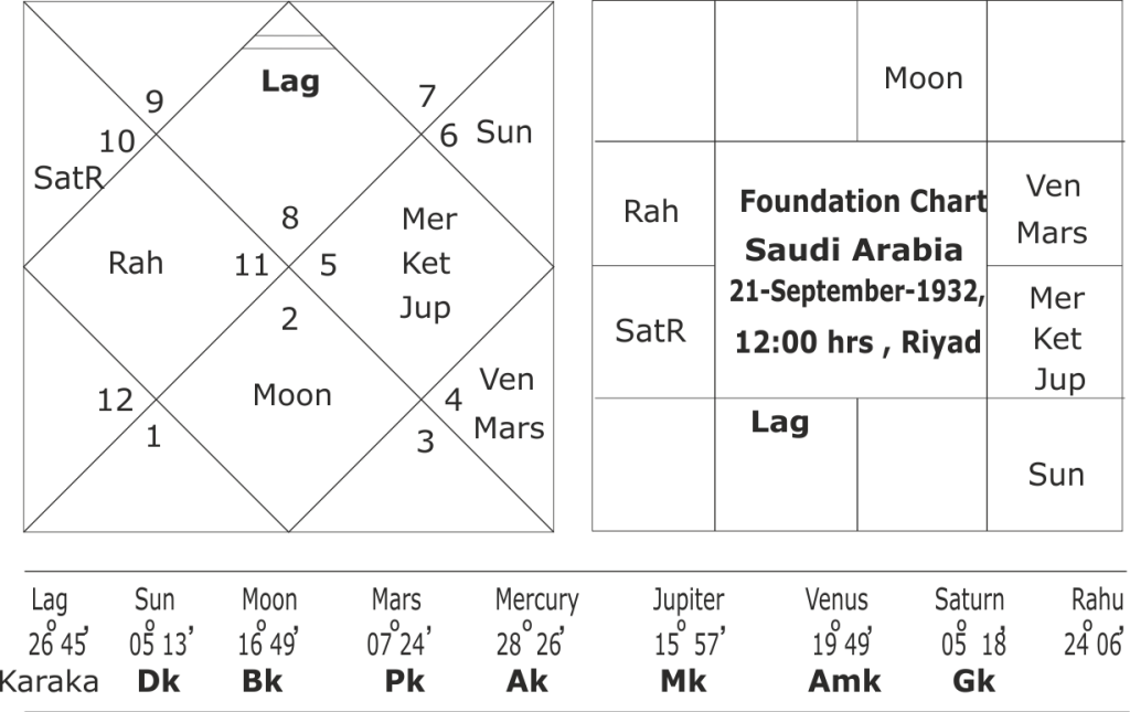 astrological predictions about Saudi Arabia