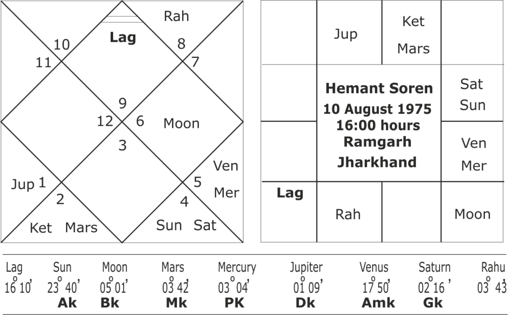 Hemant Soren Janam Kundali