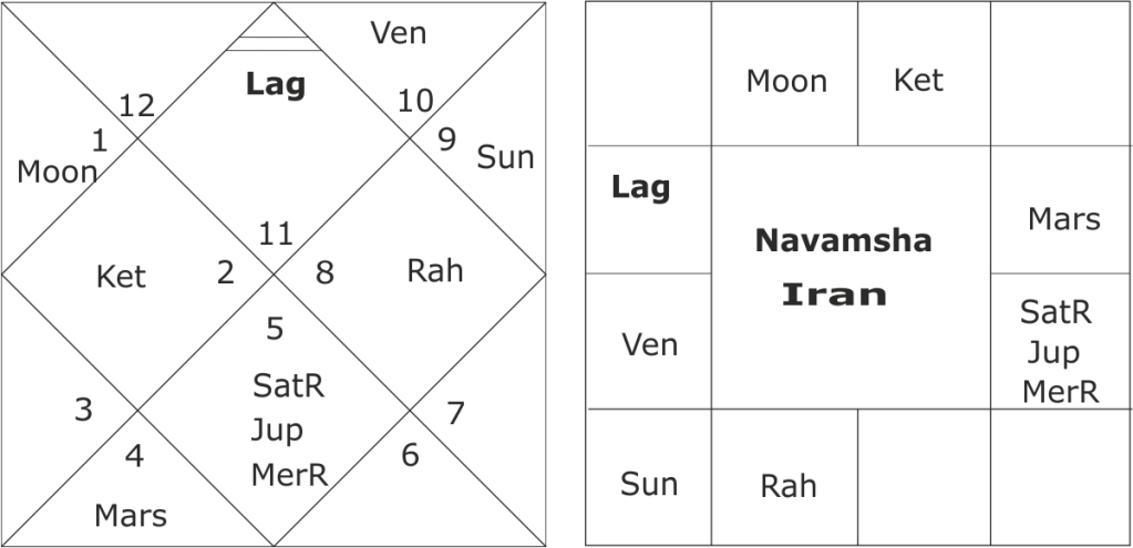 astrological predictions about Iran