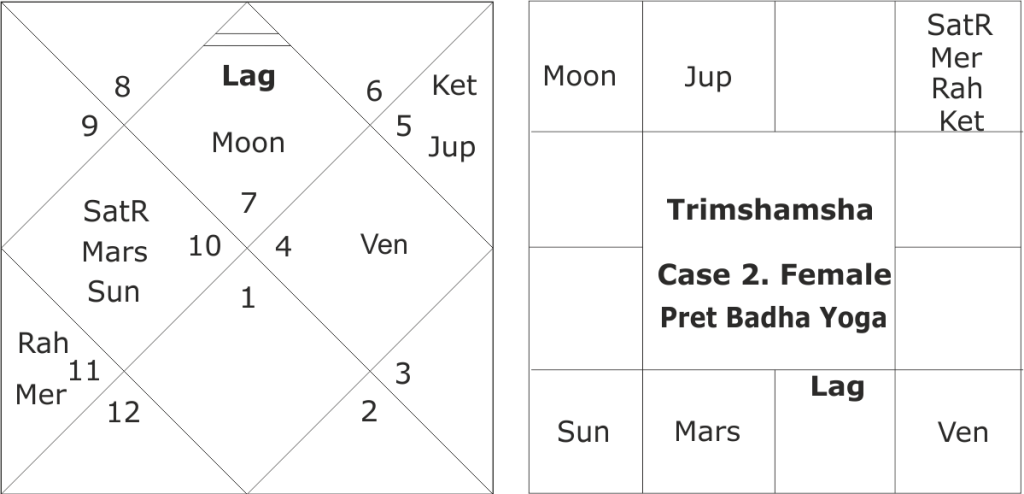 Pishacha Yoga in astrology