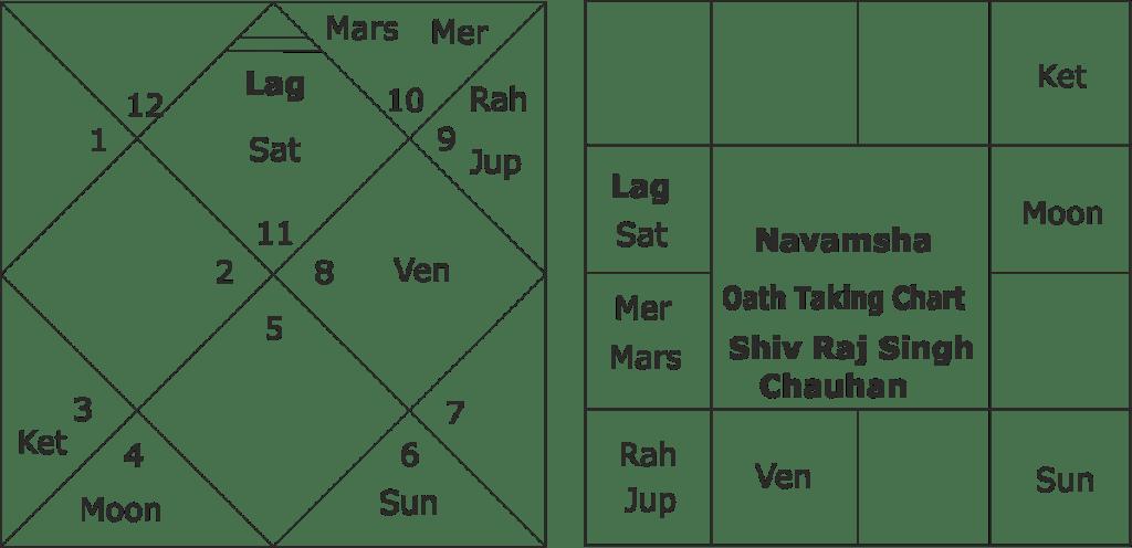 astrological predictions about Shiv Raj Singh Chauhan
