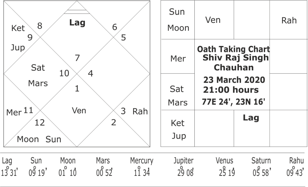 oath taking horoscope of Shiv Singh Chauhan