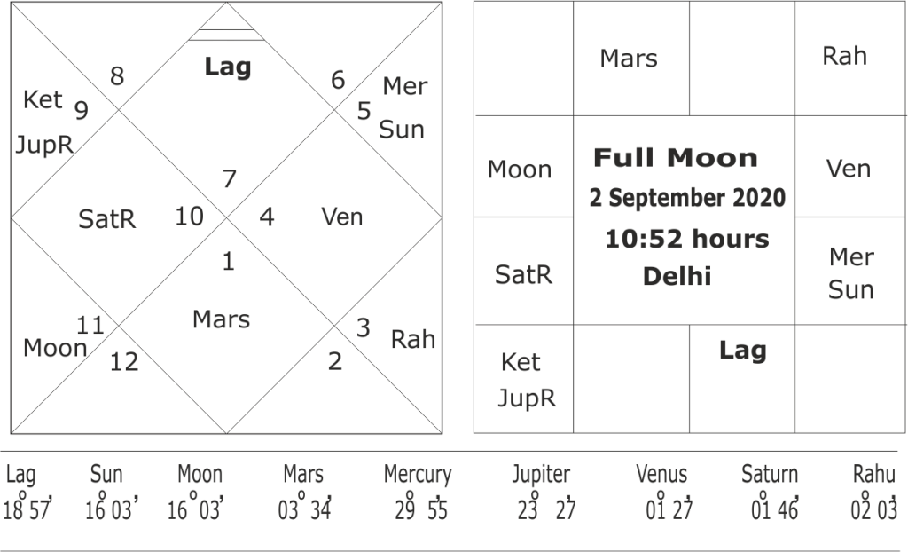 astrological forecast for south-west monsoon 2020