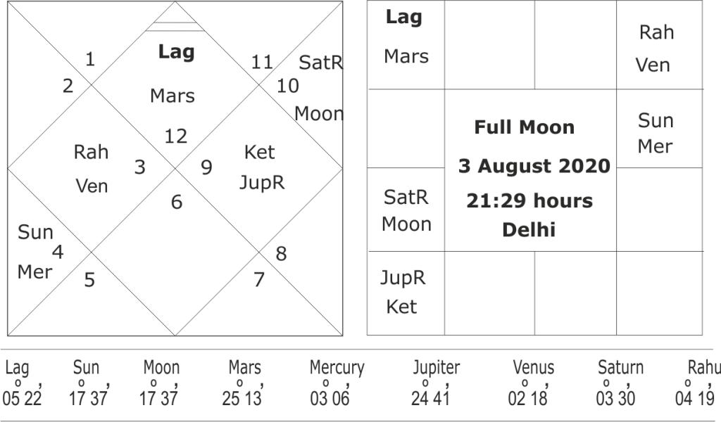 astrological forecast for south-west monsoon in 2020