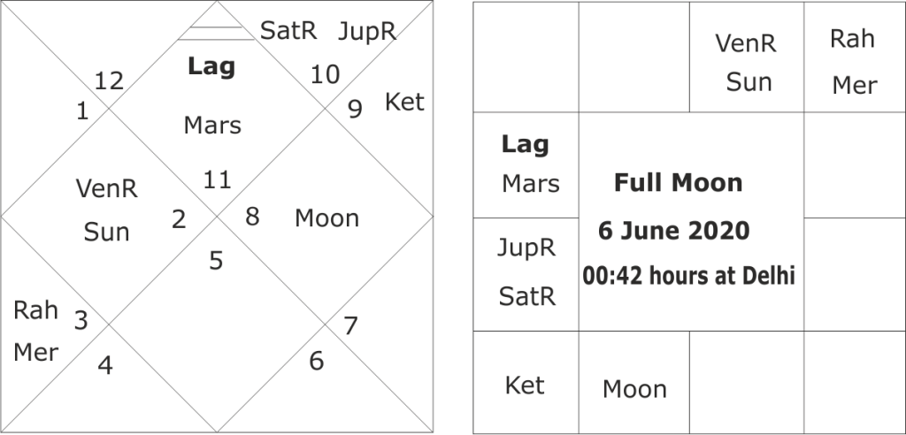 astrological predictions for south-west monsoon 2020