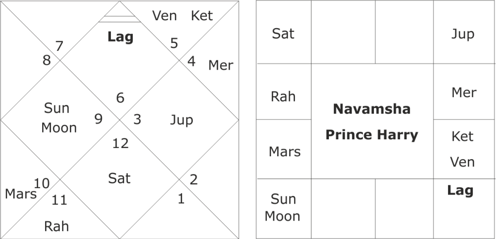 astrological predictions about Prince Harry