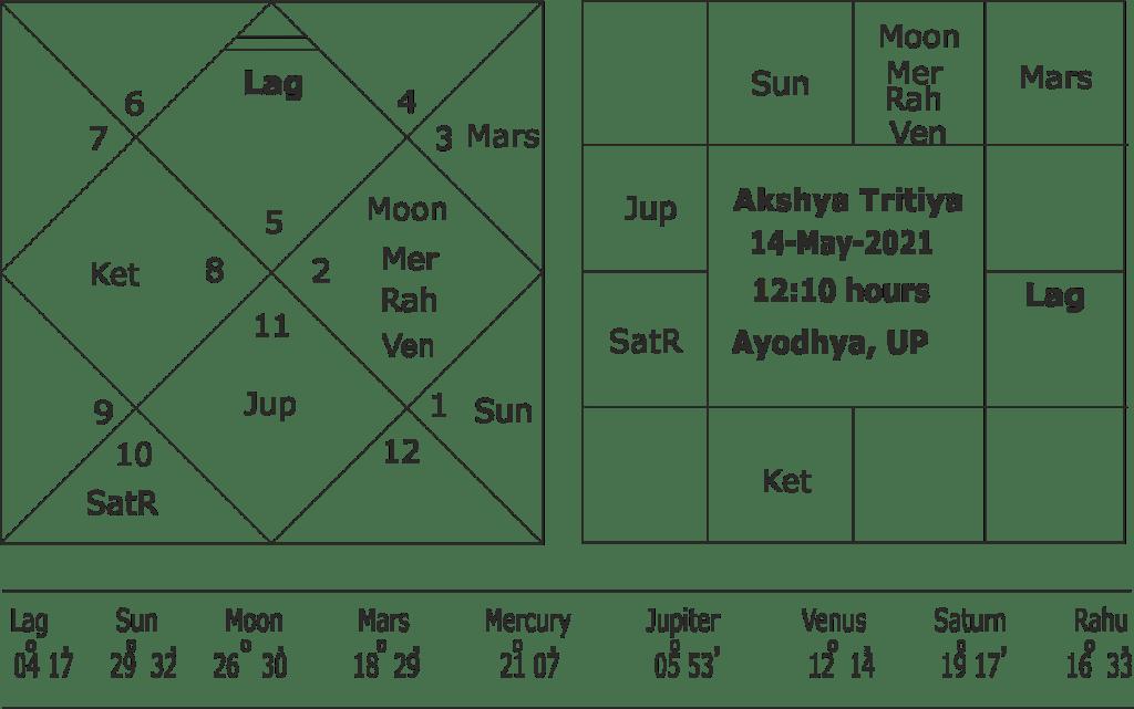 Importance of Akshya Tritiya in Muhurta