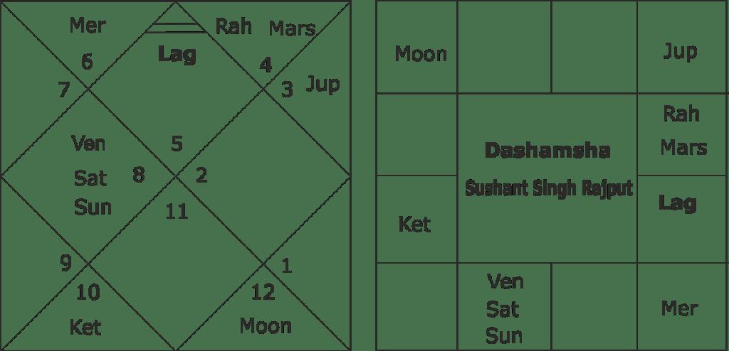 Sushant Singh Rajput astrology