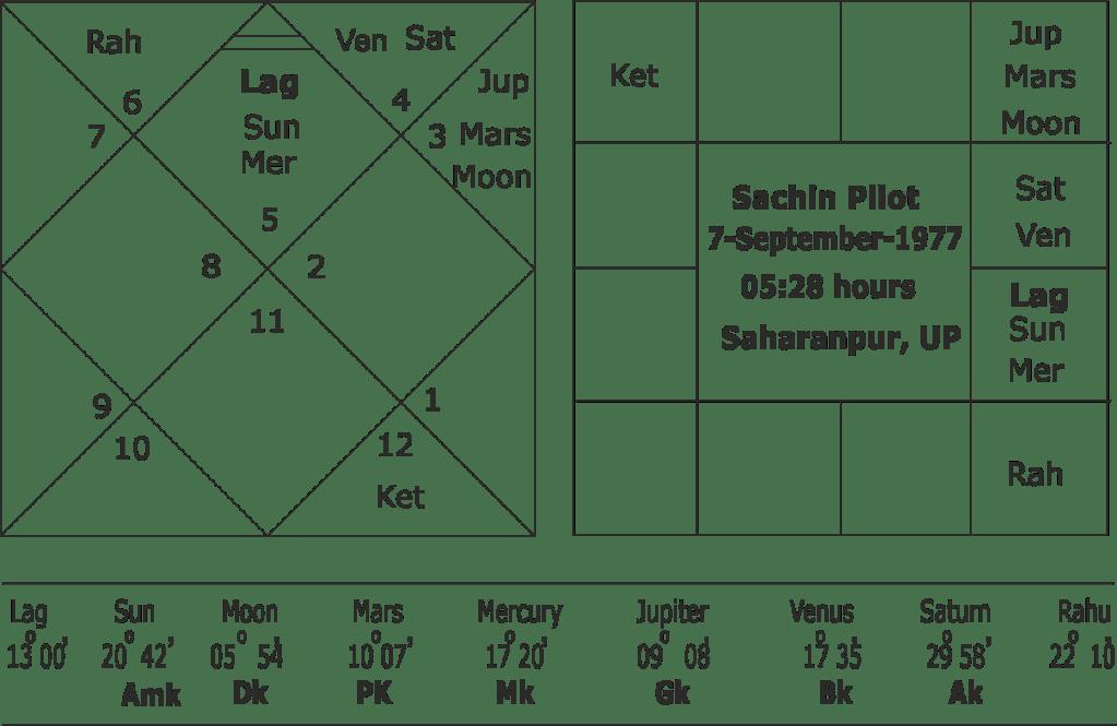 astrological forecast of Sachin Pilot