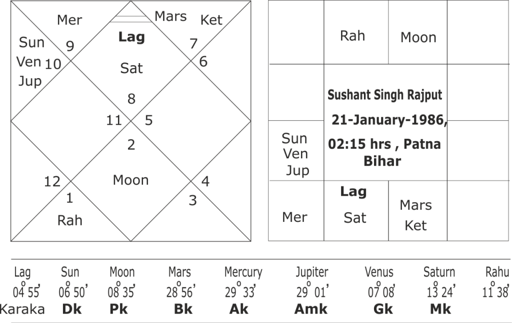 birth chart of Sushant Singh Rajput