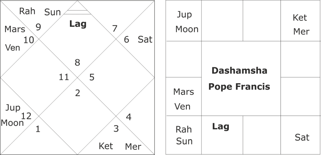 birth chart of Pope Francis