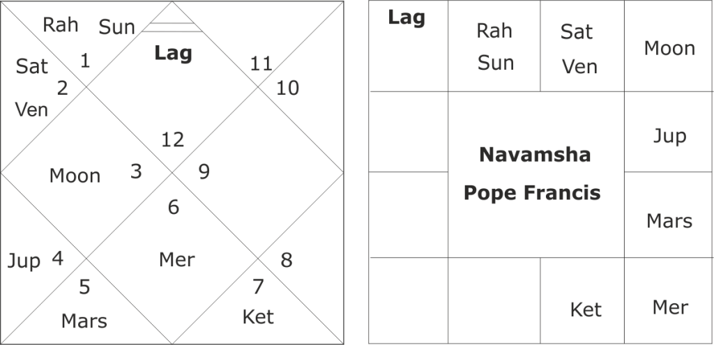 astrological predictions about Pope Francis
