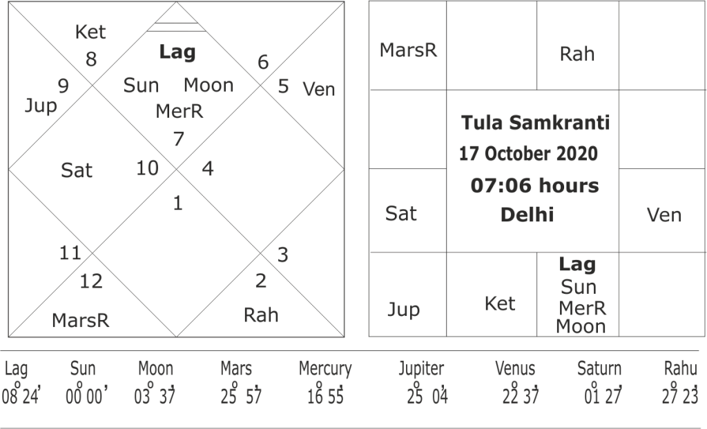 Astrological predictions about North-East monsoon in year 2020