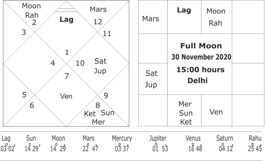 Forecasting trends of winter season 2020-21 as per astrology