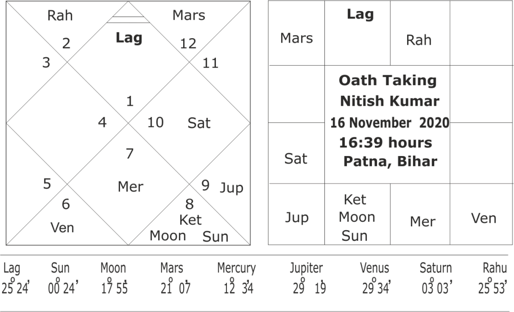 astrological predictions about Nitish Kumar government in Bihar