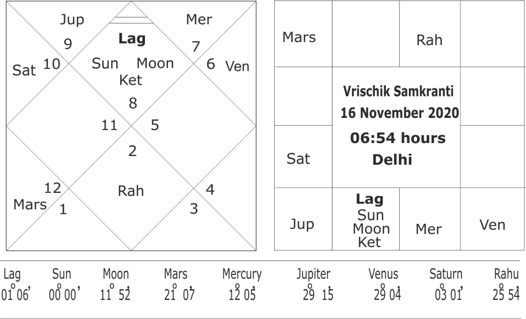 astrological predictions about winter season 2020-21