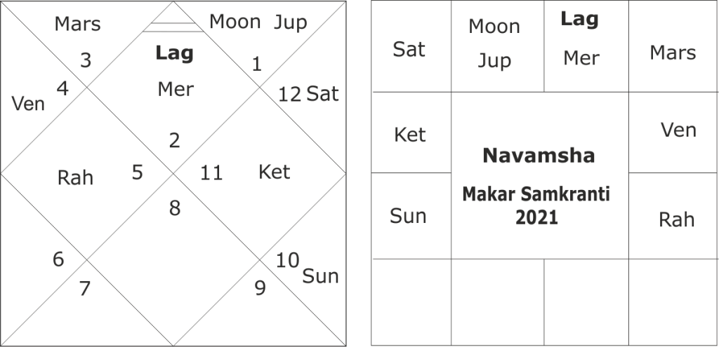 Saturn-Jupiter conjunction in Makar Rashi