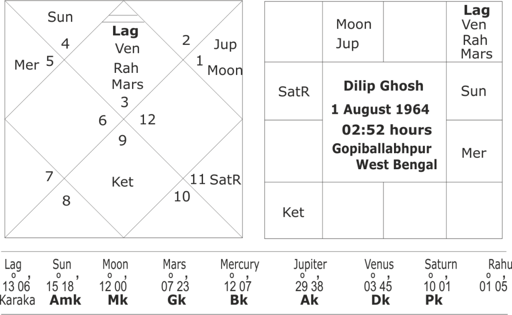 BJP leader Dilip Ghosh horoscope