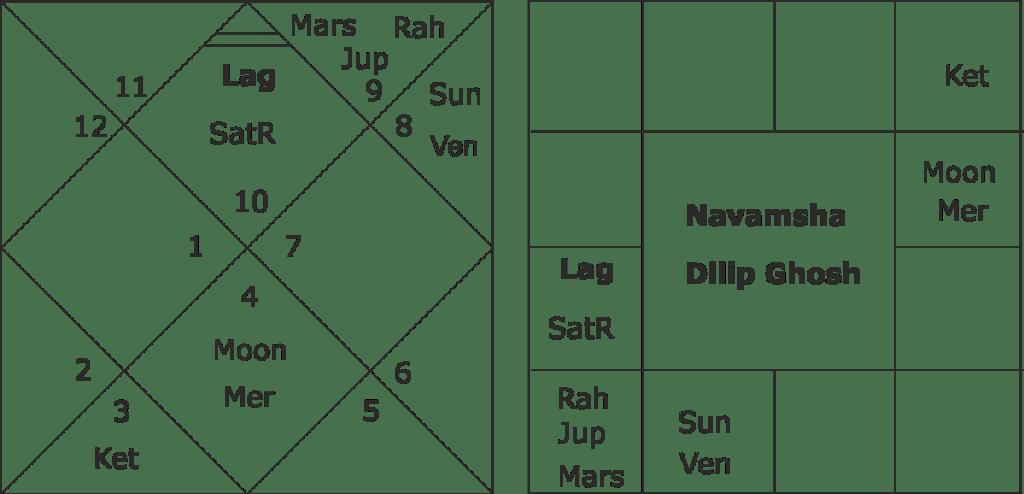 horoscope of BJP leader Dilip Ghosh