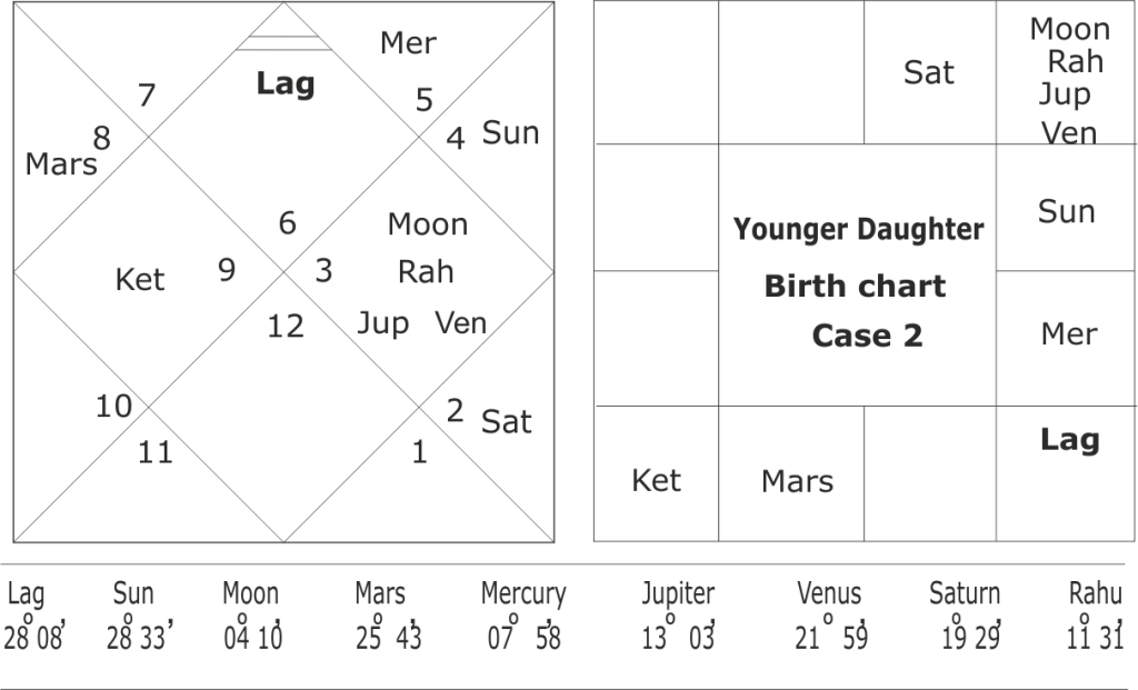 birth chart of covid-19 patient