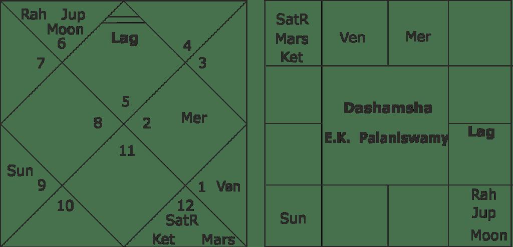 Edapaddi K. Palaniswami birth chart