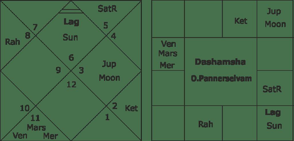 O. Pannerselvam horoscope