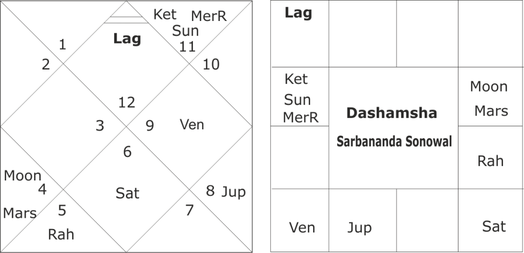 astrological predictions about Assam Assembly Elections 2021