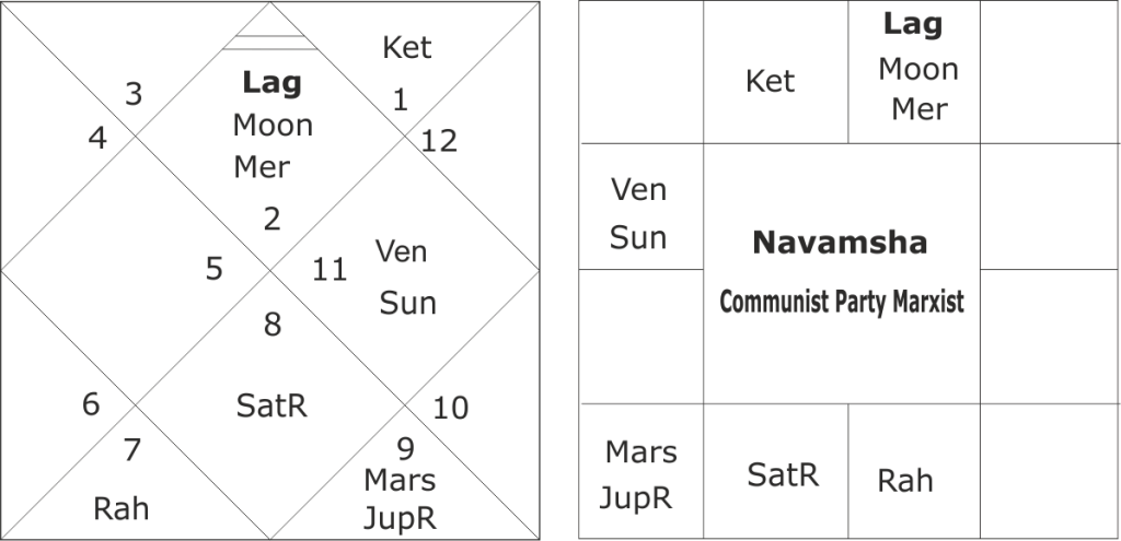 Communist Party Marxist horoscope