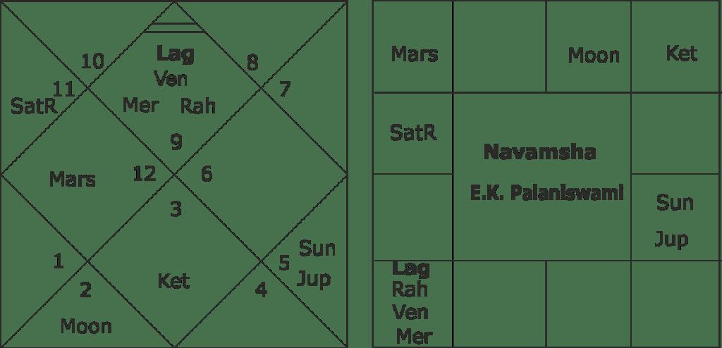 Edapaddi K. Palaniswami horoscope