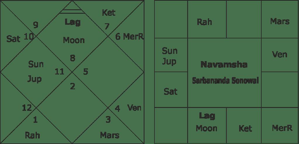 Sarbananda Sonowal Kundali