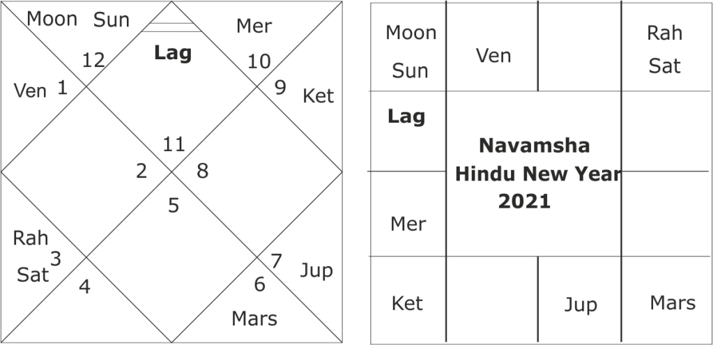 Hindu New Year Predictions for India 2021