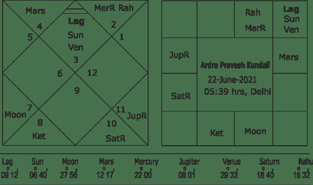 Sun enter into Ardra Nakshtra horoscope