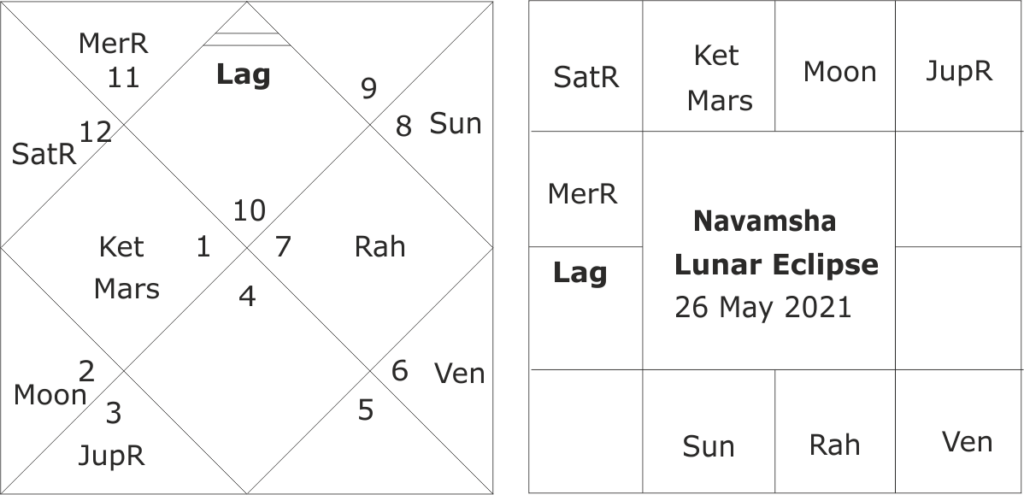 Lunar Eclipse of 26 May 2021 what it foretells