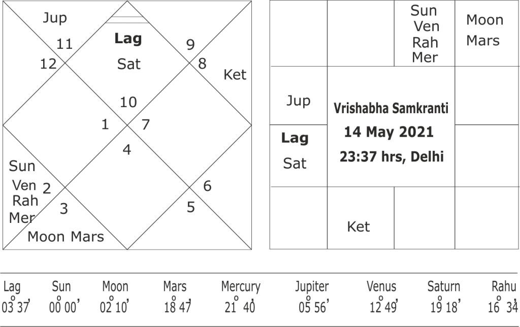 Sun enters into Taurus chart 2021