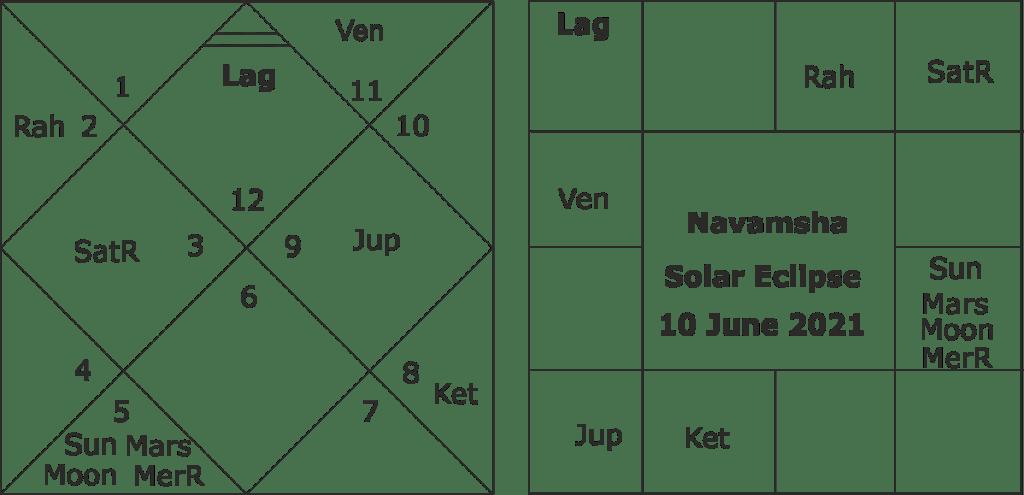 astrological forecast for solar eclipse of 10 June 2021