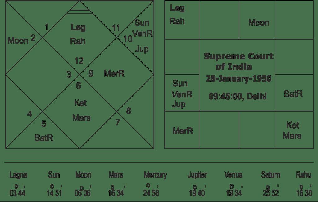 Foundation horoscope of Supreme Court of India