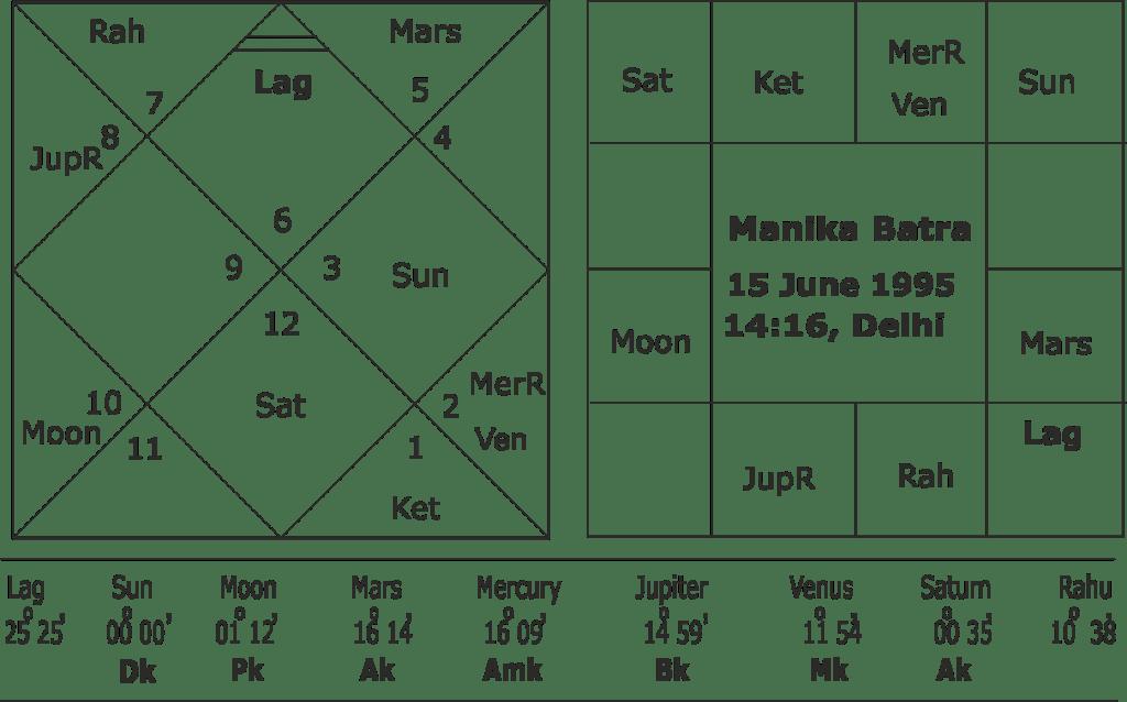 Manika Batra horoscope
