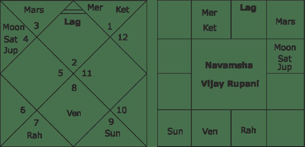 astrological predictions about Vijay Rupani