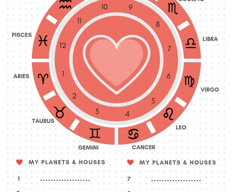 Cherry Tomato My Astrology Chart Printable