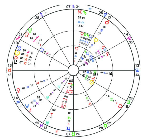 Prince Phillip Natal, Progressed and Transit Horoscope Astrology Chart