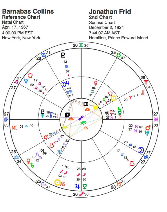 Horoscope chart of Barnabas Collins and Jonathan Frid