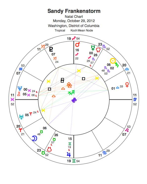 Sandy horoscope chart