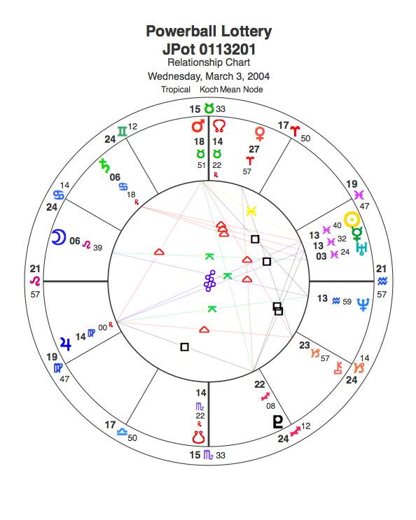 Powerball Astrology 2