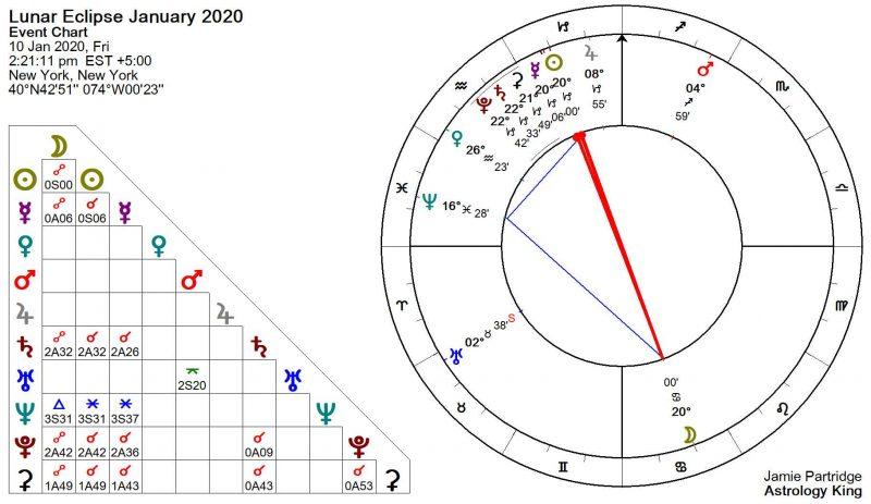 Éclipse lunaire Janvier 2020 Astrologie